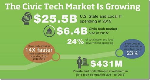 Civic Tech market growth