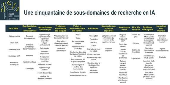 IA Recherche France