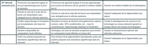 Recommandations Vehicule Autonome