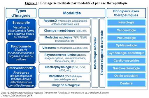 Imagerie Medicale Segmentation