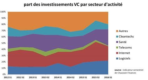 Investissements VC par secteur d'activité