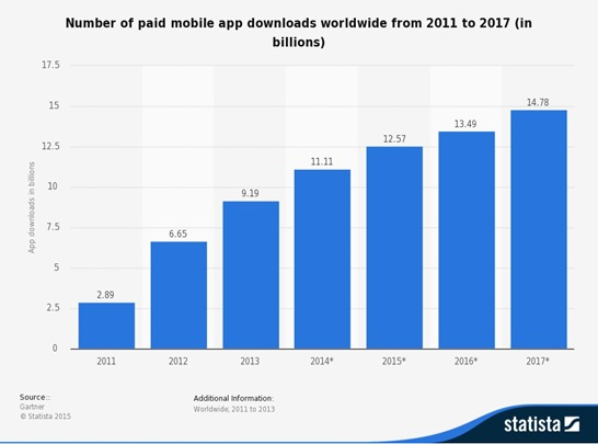 Mobile Applications Downloads