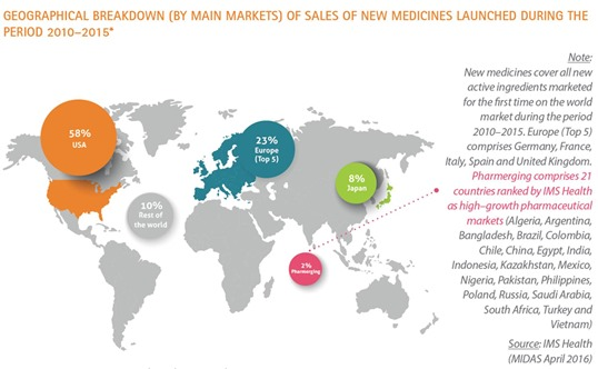New Pharma Markets 22015