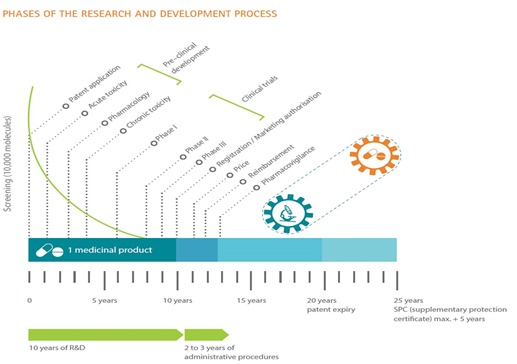 Pharma Product Life Cycle