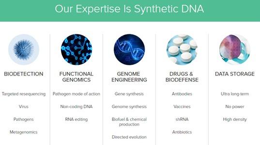 Twist Bioscience expertises