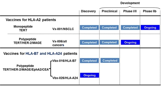 Vaxon Biotech