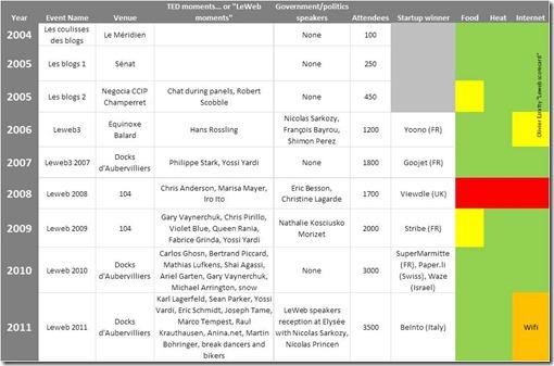 LeWeb Scorecard 2004-2011