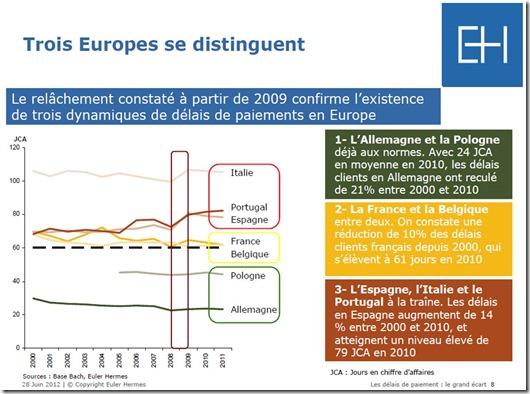 Delais paiement Europe