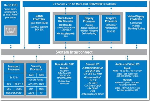 Intel Sodaville CE4100 Block Diagram Hires