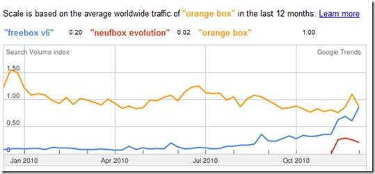 Search SFR Neufbox Evolution vs Freebox V6 Google Trends