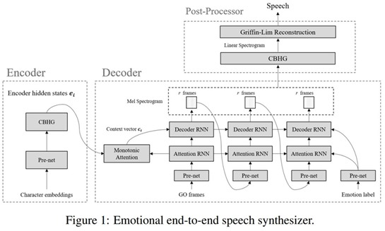 Emotional Speech Synthetizer 2017