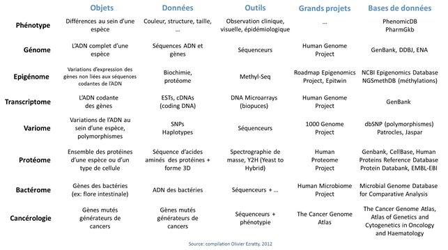 Grands projets et bases de donnees genetique et epigenetique
