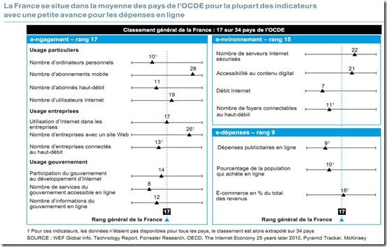 Detail Rang France OCDE