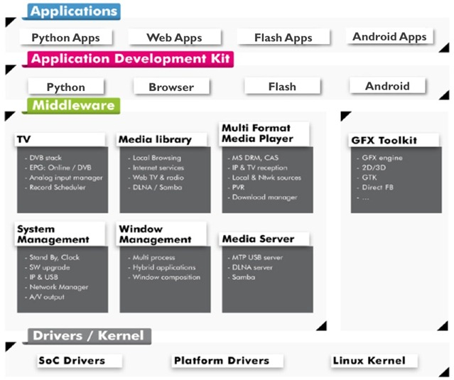 WyPlay Architecture Middleware