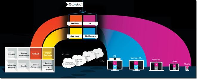 WyPlay activités