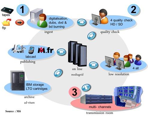 Workflow M6