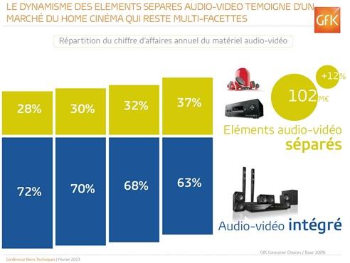 Audio separes et ou integre