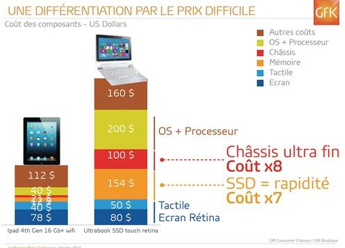 Cout tablette et tablette hybride