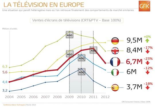 TV en Europe