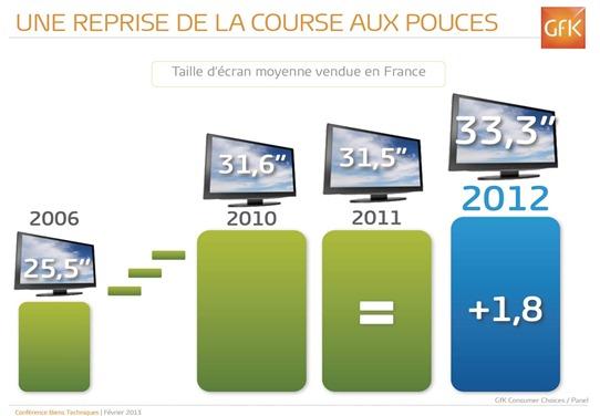 Taille ecrans plats France