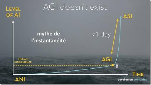 AGI and ASI
