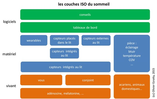 Couches ISO du sommeil