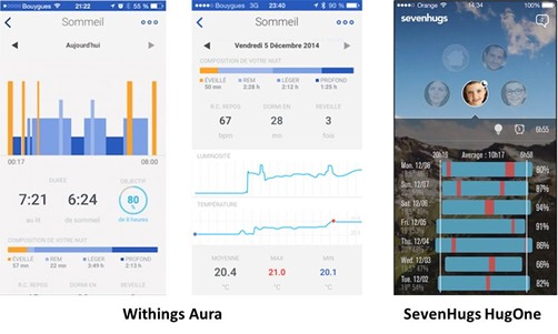 Withings Aura et SevenHugs HugOne