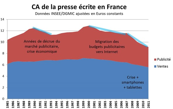 Evolution CA Presse Ecrite France 1985-2011