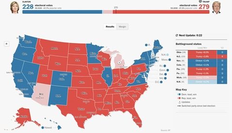 2016 US Election Results