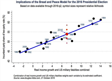 Bread and peace model