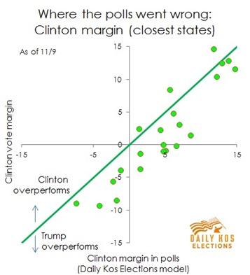 Polls performance per state