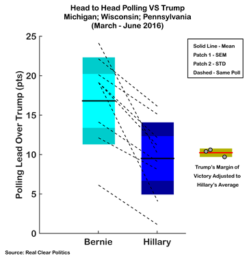 Sanders vs Clinton in swing states