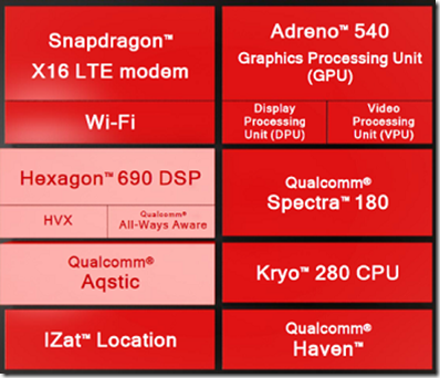 Qualcomm Snapdragon 835 Block Diagram