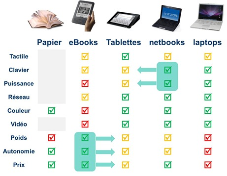 Comparaison tablettes ebooks et netbooks