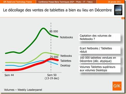 Ventes tablettes fin 2010