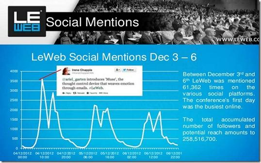 LeWeb social mentions
