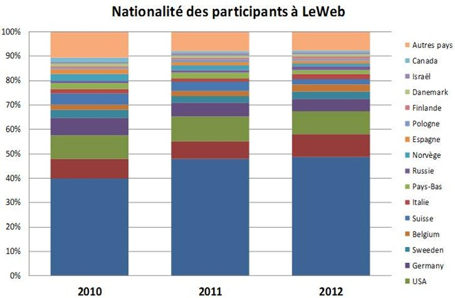 Leweb Participants per country 2010 2011 2012
