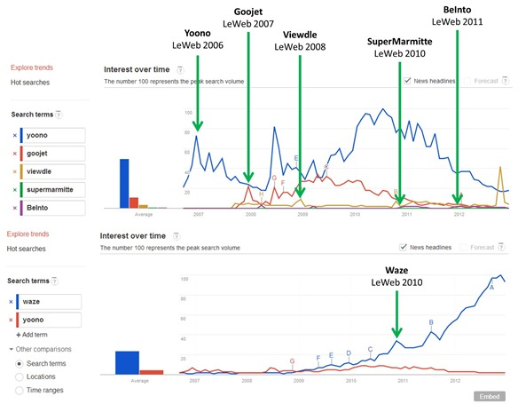 LeWeb Startup Winners Comparison Google Trends