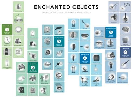 David Rose Enchanted Objects