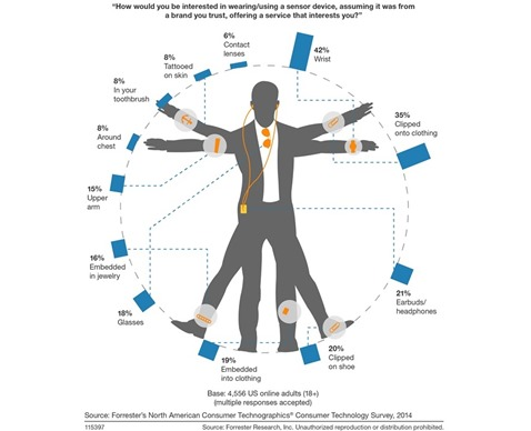 Forrester-Figure-Consumer-Preferences-Vary-For-Optimal-Wearables-Locations