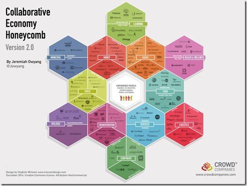 Jeremiah Owyang Collaborative Economy Honeycomb