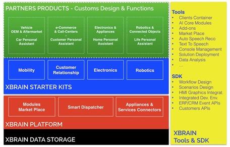 XBRain Platform Architecture
