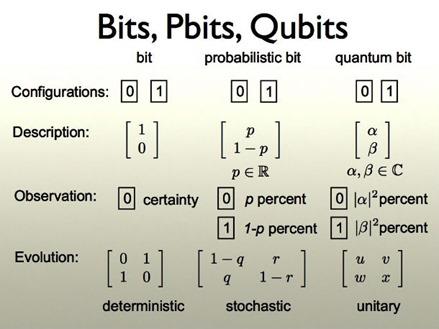 Bits Pbits Qubits