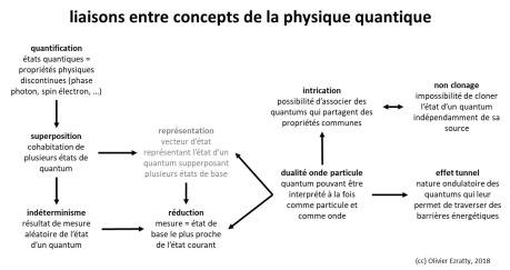 Concepts de base de la physique quantique
