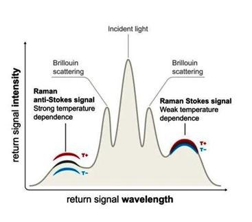 Diffusion des ondes brillouin