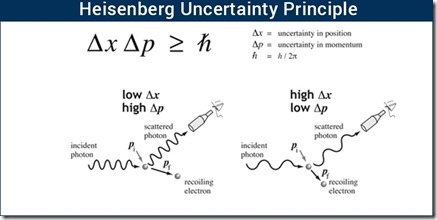 Heisenberg-Uncertainty-Principle