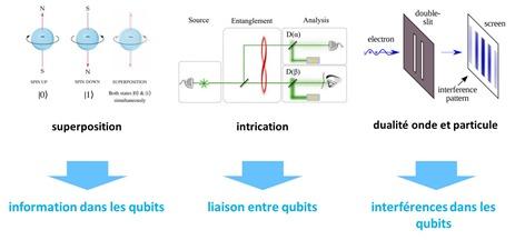 Mecanique quantique et qubits