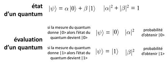 Mesure etat quantum