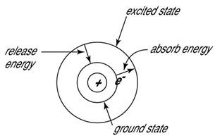 Niels Bohr atom model