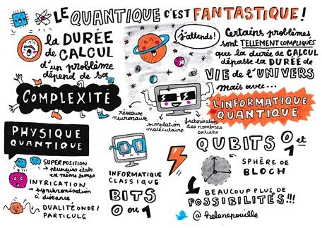 Physique quantique reumee par Helene Pouille apres conference au Web2day